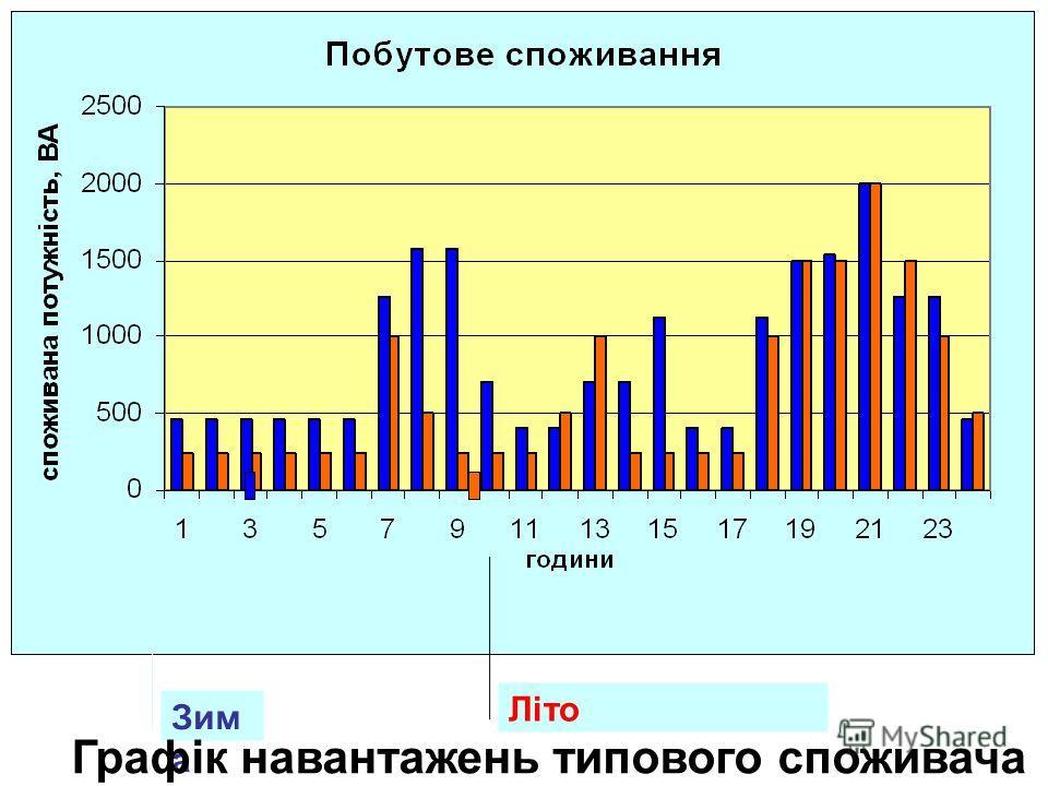 Зим а Лiто Графік навантажень типового споживача