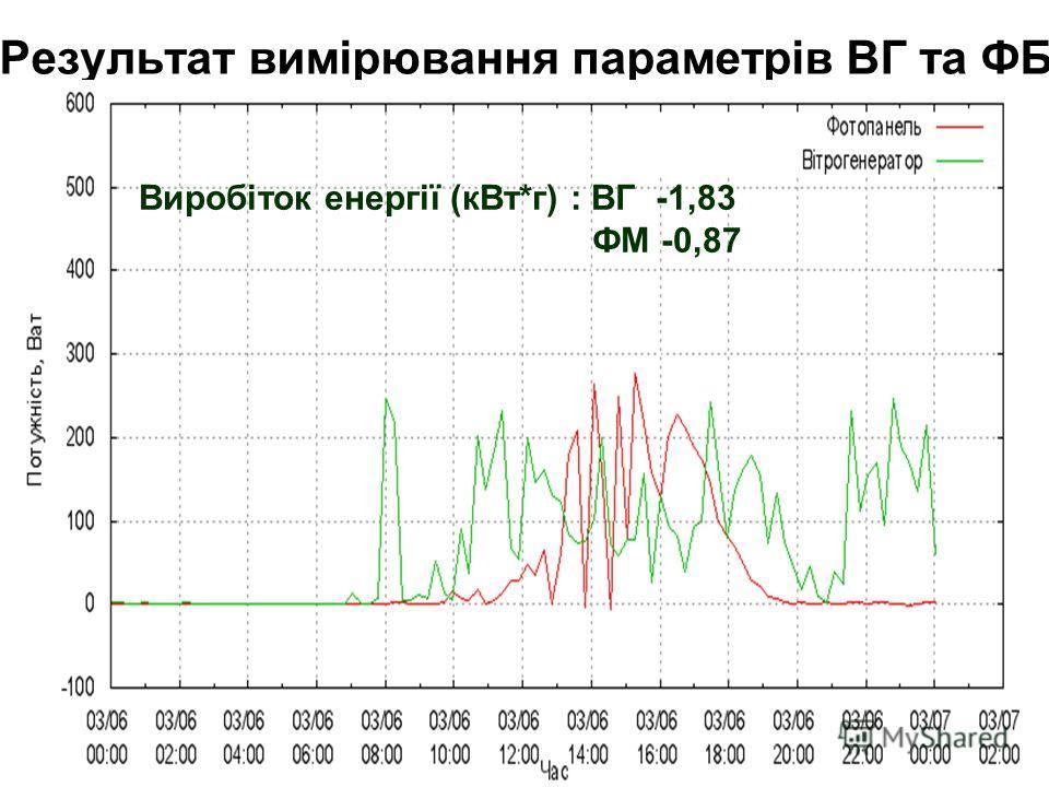 Результат вимірювання параметрів ВГ та ФБ Виробіток енергії (кВт*г) : ВГ -1,83 ФМ -0,87