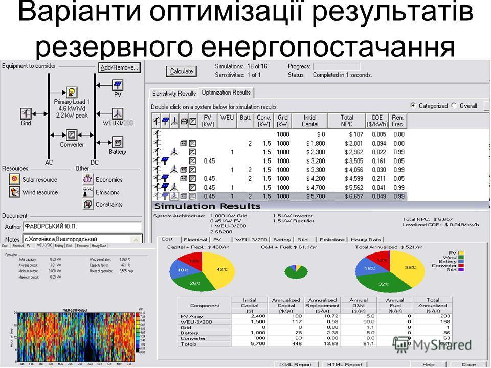 Варіанти оптимізації результатів резервного енергопостачання