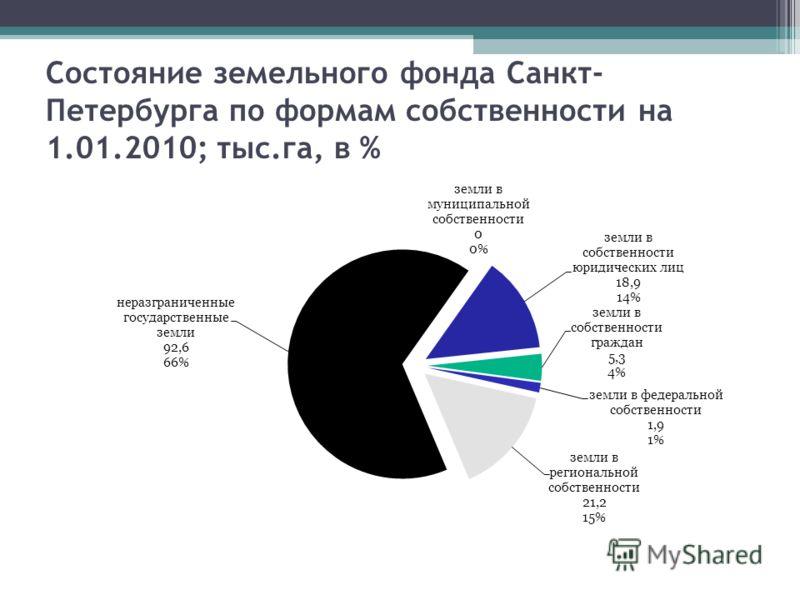 Состояние земельного фонда Санкт- Петербурга по формам собственности на 1.01.2010; тыс.га, в %