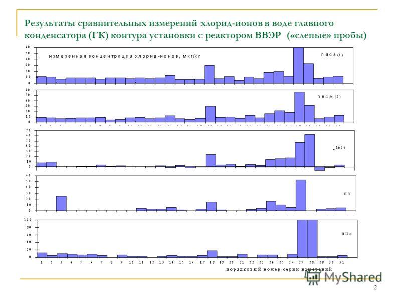 2 Результаты сравнительных измерений хлорид-ионов в воде главного конденсатора (ГК) контура установки с реактором ВВЭР («слепые» пробы)