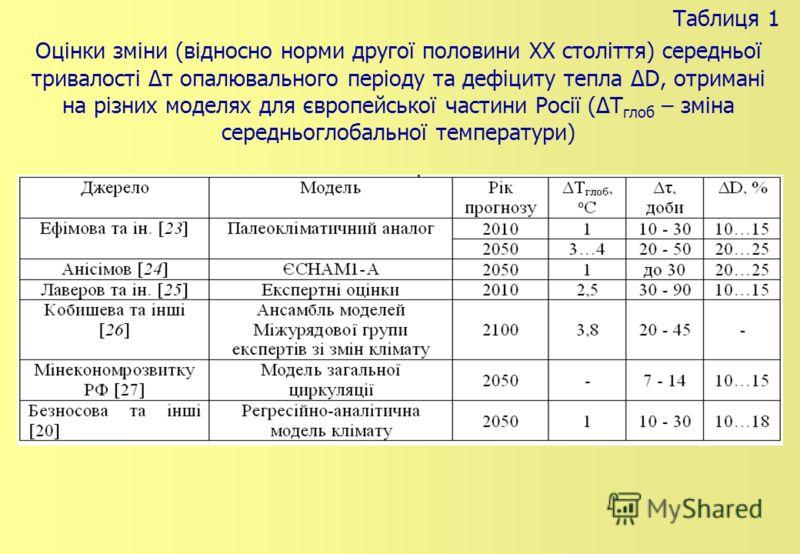 Таблиця 1 Оцінки зміни (відносно норми другої половини XX століття) середньої тривалості Δτ опалювального періоду та дефіциту тепла ΔD, отримані на різних моделях для європейської частини Росії (ΔТ глоб – зміна середньоглобальної температури)