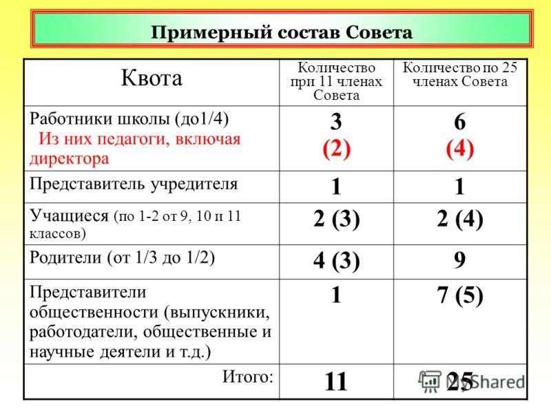 Примерный состав Совета Квота Количество при 11 членах Совета Количество по 25 членах Совета Работники школы (до1/4) Из них педагоги, включая директора 3 (2) 6 (4) Представитель учредителя 11 Учащиеся (по 1-2 от 9, 10 и 11 классов) 2 (3)2 (4) Родител