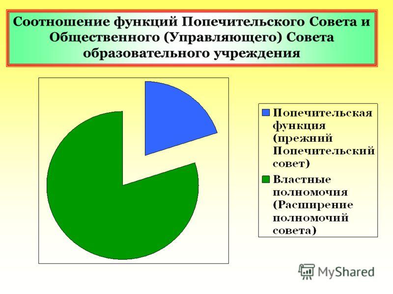 Соотношение функций Попечительского Совета и Общественного (Управляющего) Совета образовательного учреждения