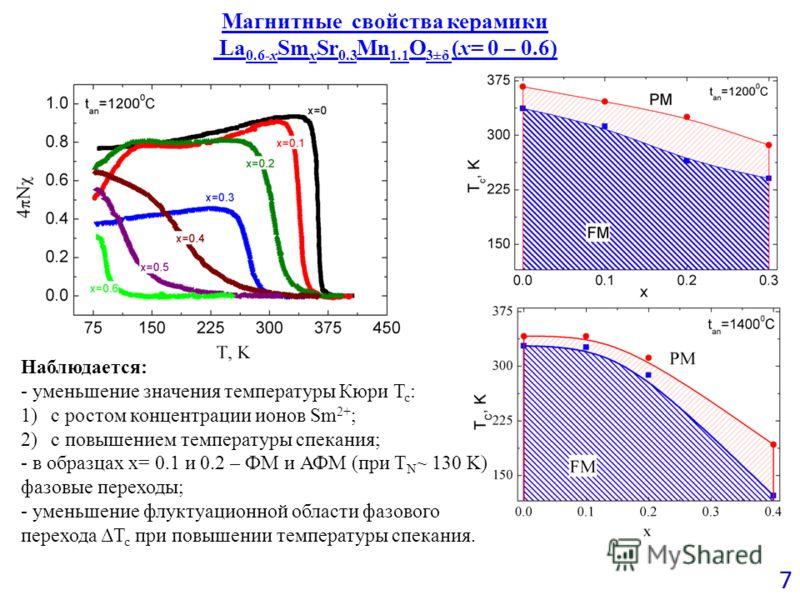 Магнитные свойства керамики La 0.6-x Sm x Sr 0.3 Mn 1.1 O 3±δ (x= 0 – 0.6) 7 Наблюдается: - уменьшение значения температуры Кюри T c : 1)с ростом концентрации ионов Sm 2+ ; 2)с повышением температуры спекания; - в образцах x= 0.1 и 0.2 – ФМ и АФМ (пр
