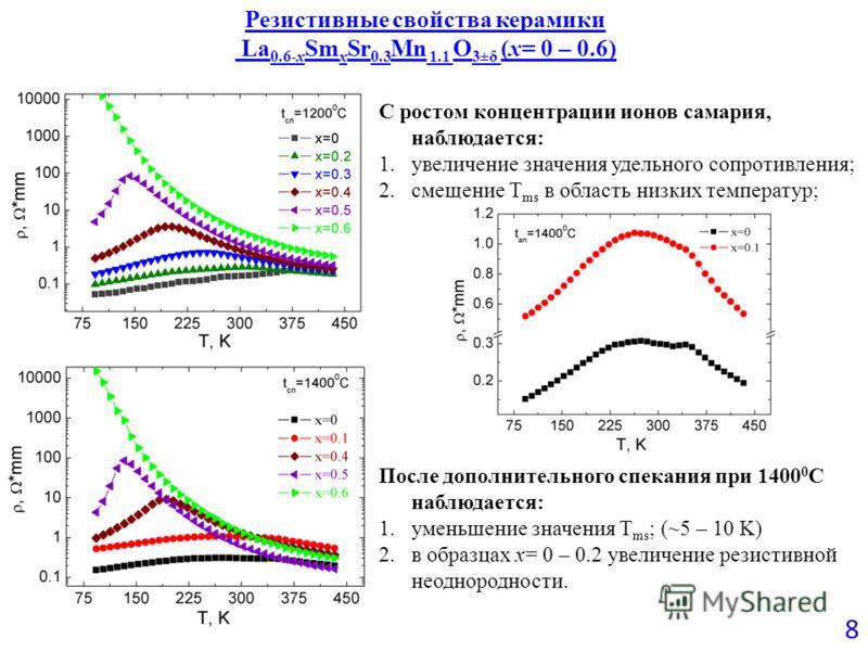 Резистивные свойства керамики La 0.6-x Sm x Sr 0.3 Mn 1.1 O 3±δ (x= 0 – 0.6) 8 С ростом концентрации ионов самария, наблюдается: 1.увеличение значения удельного сопротивления; 2.смещение T ms в область низких температур; После дополнительного спекани