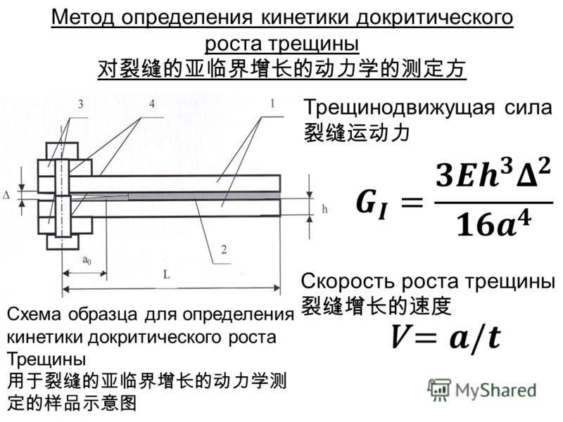 Метод определения кинетики докритического роста трещины Трещинодвижущая сила Скорость роста трещины Схема образца для определения кинетики докритического роста Трещины