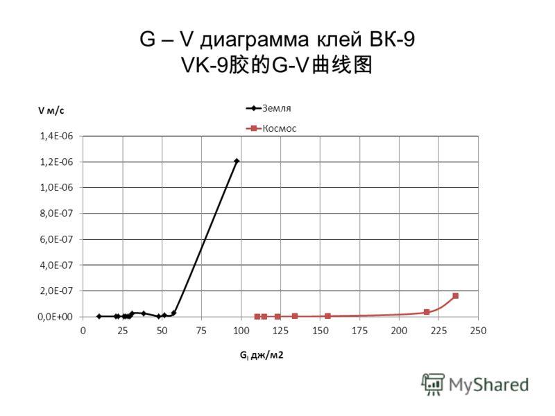 G – V диаграмма клей ВК-9 VK-9 G-V