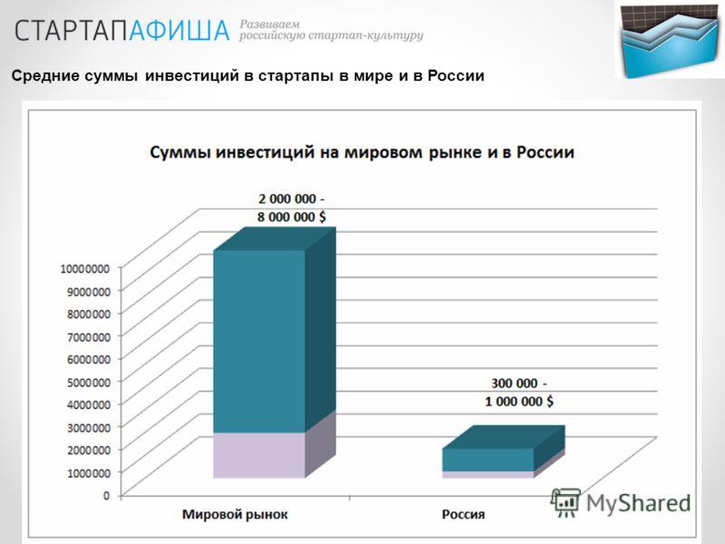 Средние суммы инвестиций в стартапы в мире и в России