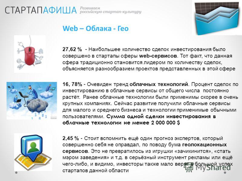 Web – Облака - Гео 27,62 % - Наибольшее количество сделок инвестирования было совершено в стартапы сферы web-сервисов. Тот факт, что данная сфера традиционно становится лидером по количеству сделок, объясняется разнообразием проектов представленных в