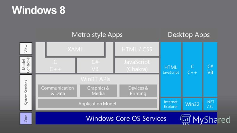 Windows 8 Windows Core OS Services JavaScript (Chakra) C C++ C# VB Metro style Apps Communication & Data Application Model Devices & Printing WinRT APIs Graphics & Media XAMLHTML / CSS HTML JavaScript C C++ C# VB Desktop Apps Win32.NET / SL Internet