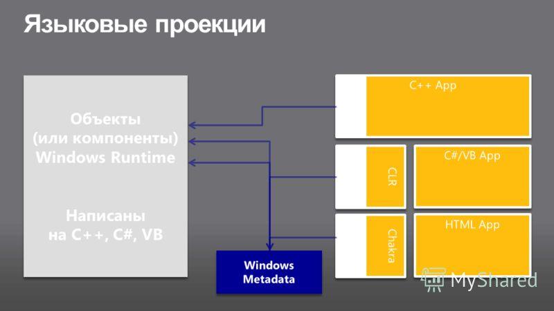 Языковые проекции Объекты (или компоненты) Windows Runtime Написаны на C++, C#, VB Объекты (или компоненты) Windows Runtime Написаны на C++, C#, VB Windows Metadata C++ App Проекиця CLR C#/VB App Проекция HTML App Chakra Проекция