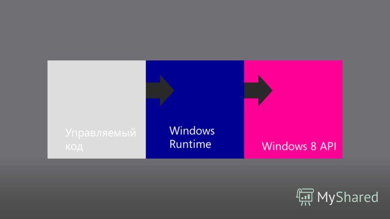 Управляемый кодWindows 8 API Windows Runtime