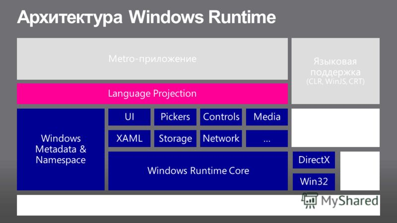 Архитектура Windows Runtime Metro-приложение Языковая поддержка (CLR, WinJS, CRT) Language Projection Windows Metadata & Namespace Web Host (HTML, CSS, JavaScript) Windows Core Runtime Broker Windows Runtime Core UIPickersControlsMedia XAMLStorageNet