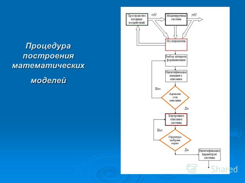 Процедура построения математических моделей