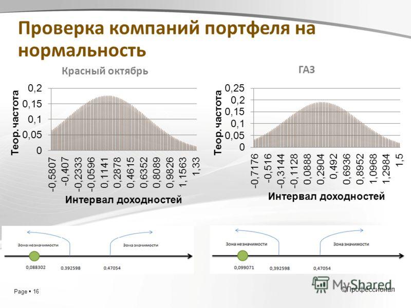 Page 16 ©Профессионал Красный октябрь ГАЗ Проверка компаний портфеля на нормальность