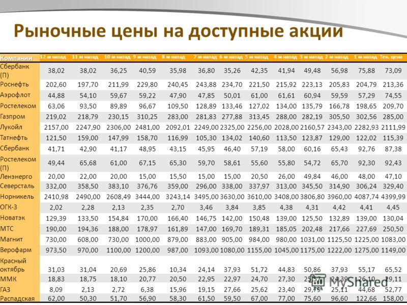 Page 18 ©Профессионал Рыночные цены на доступные акцииКомпании 12 м назад11 м назад10 м назад9 м назад8 м назад7 м назад6 м назад5 м назад4 м назад3 м назад2 м назад1 м назадТек. цена Сбербанк (П) 38,02 36,2540,5935,9836,8035,2642,3541,9449,4856,9875