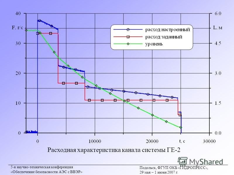 Подольск, ФГУП ОКБ «ГИДРОПРЕСС », 29 мая – 1 июня 2007 г. 5-я научно-техническая конференция «Обеспечение безопасности АЭС с ВВЭР» Расходная характеристика канала системы ГЕ-2