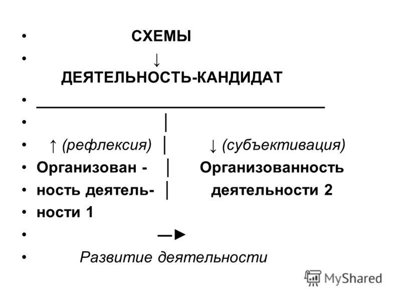СХЕМЫ ДЕЯТЕЛЬНОСТЬ-КАНДИДАТ _________________________________ (рефлексия) (субъективация) Организован - Организованность ность деятель- деятельности 2 ности 1 Развитие деятельности