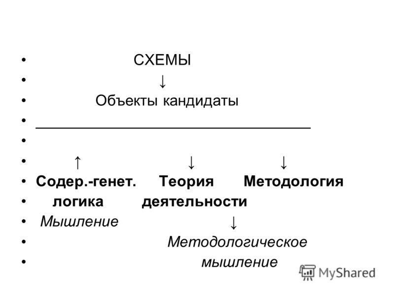 СХЕМЫ Объекты кандидаты ________________________________ Содер.-генет. Теория Методология логика деятельности Мышление Методологическое мышление