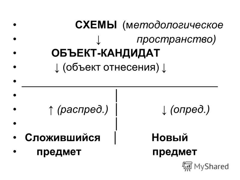 СХЕМЫ (методологическое пространство) ОБЪЕКТ-КАНДИДАТ (объект отнесения) _________________________________ (распред.) (опред.) Сложившийся Новый предмет предмет