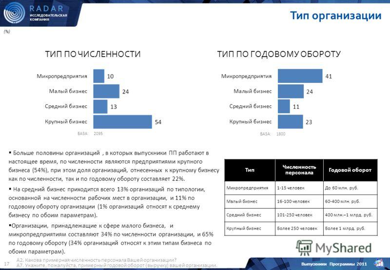 ИССЛЕДОВАТЕЛЬСКАЯ КОМПАНИЯ R A D A R Выпускники Программы 2011 17 Тип организации (%) А2. Какова примерная численность персонала Вашей организации? А7. Укажите, пожалуйста, примерный годовой оборот (выручку) вашей организации. ТИП ПО ЧИСЛЕННОСТИТИП П