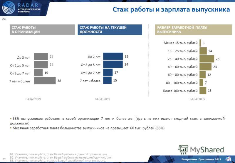 ИССЛЕДОВАТЕЛЬСКАЯ КОМПАНИЯ R A D A R Выпускники Программы 2011 22 БАЗА: 2099 СТАЖ РАБОТЫ В ОРГАНИЗАЦИИ До 2 лет От 2 до 5 лет От 5 до 7 лет 7 лет и более СТАЖ РАБОТЫ НА ТЕКУЩЕЙ ДОЛЖНОСТИ (%) БАЗА: 2099 Менее 15 тыс. рублей 15 – 25 тыс. рублей 25 – 40