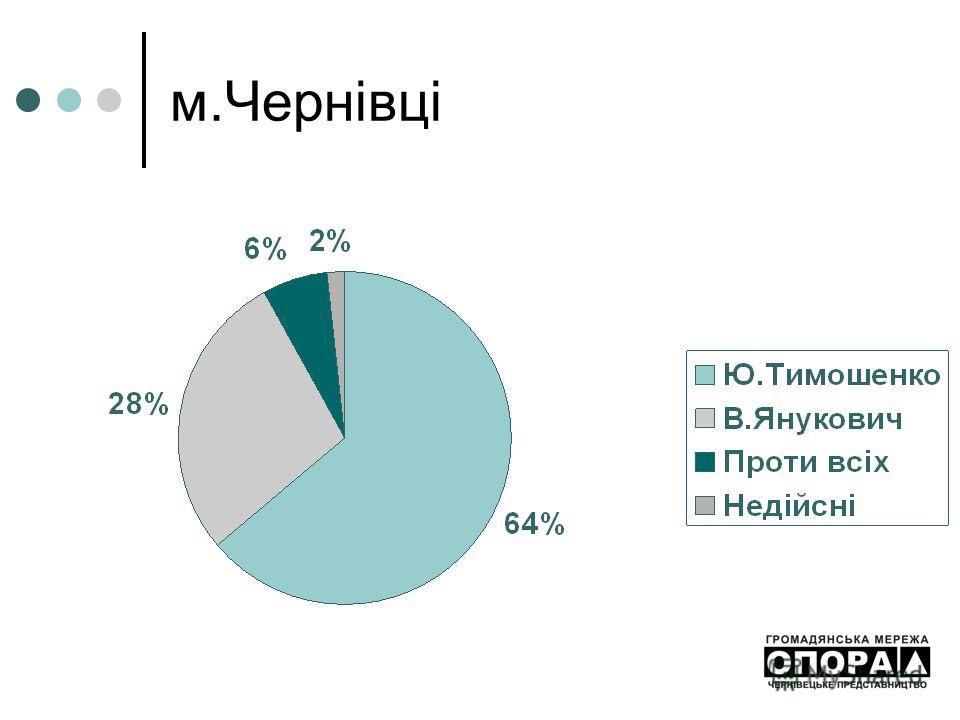 м.Чернівці