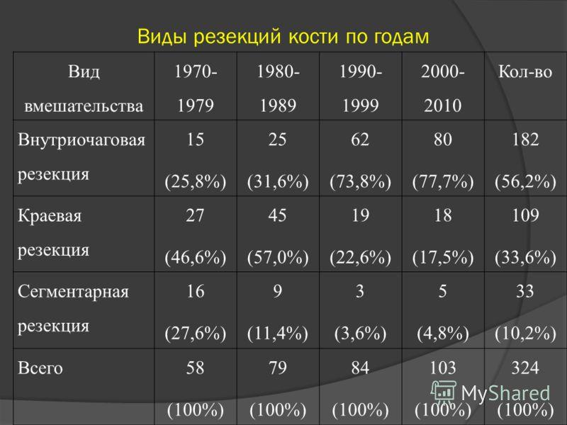 Виды резекций кости по годам Вид вмешательства 1970- 1979 1980- 1989 1990- 1999 2000- 2010 Кол-во Внутриочаговая резекция 15 (25,8%) 25 (31,6%) 62 (73,8%) 80 (77,7%) 182 (56,2%) Краевая резекция 27 (46,6%) 45 (57,0%) 19 (22,6%) 18 (17,5%) 109 (33,6%)