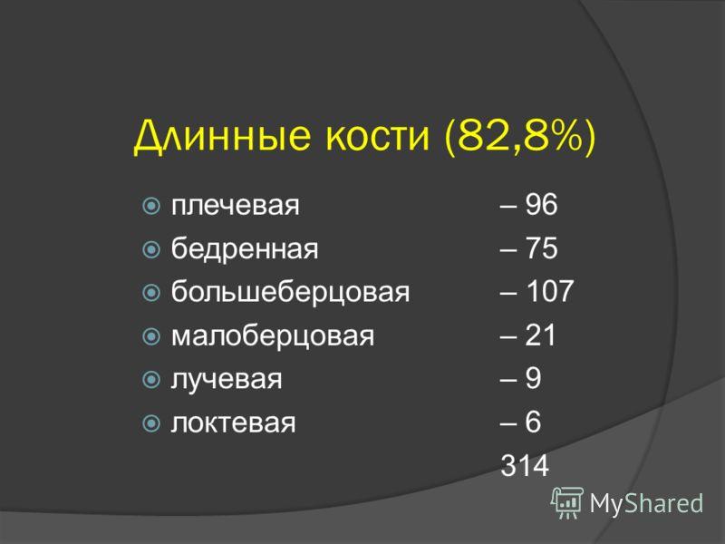 Длинные кости (82,8%) плечевая – 96 бедренная– 75 большеберцовая – 107 малоберцовая – 21 лучевая – 9 локтевая – 6 314