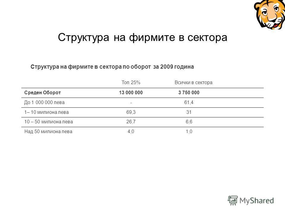 Структура на фирмите в сектора Структура на фирмите в сектора по оборот за 2009 година Топ 25% Всички в сектора Среден Оборот13 000 0003 750 000 До 1 000 000 лева-61,4 1– 10 милиона лева69,331 10 – 50 милиона лева26,76,6 Над 50 милиона лева4,01,0