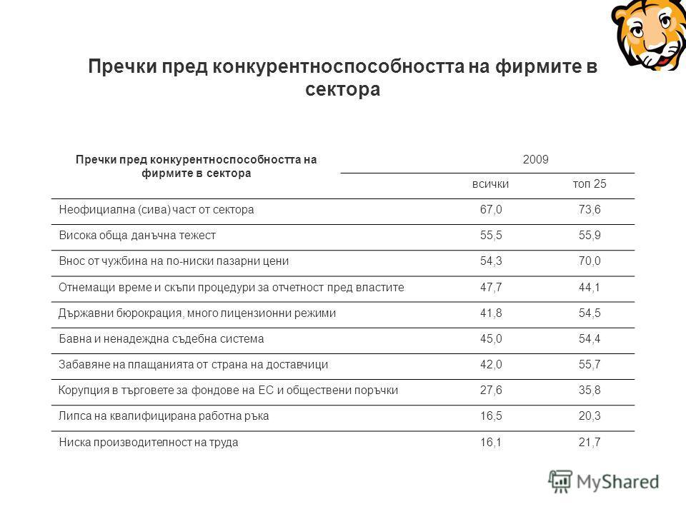 Пречки пред конкурентноспособността на фирмите в сектора 2009 всичкитоп 25 Неофициална (сива) част от сектора67,073,6 Висока обща данъчна тежест55,555,9 Внос от чужбина на по-ниски пазарни цени54,370,0 Отнемащи време и скъпи процедури за отчетност пр