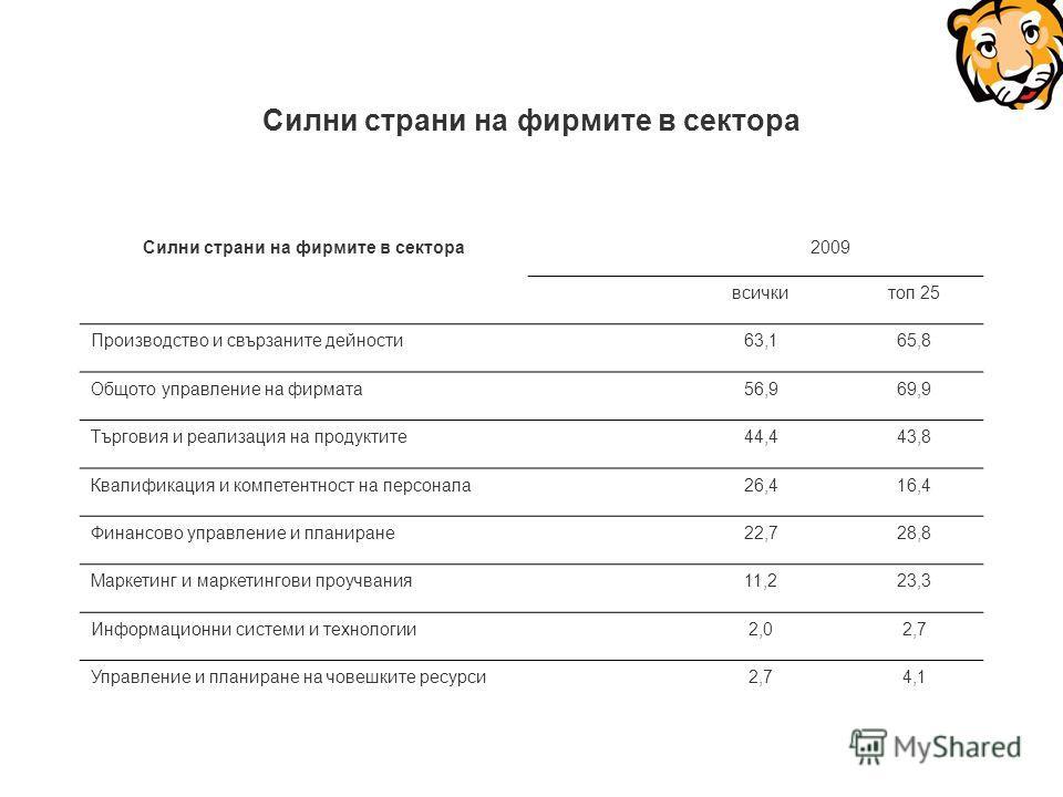 Силни страни на фирмите в сектора 2009 всичкитоп 25 Производство и свързаните дейности63,165,8 Общото управление на фирмата56,969,9 Търговия и реализация на продуктите44,443,8 Квалификация и компетентност на персонала26,416,4 Финансово управление и п