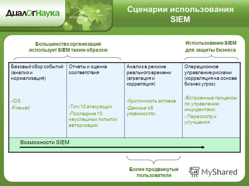 Базовый сбор событий (анализ и нормализация) -IDS -Firewall Отчеты и оценка соответствия -Топ-10 атакующих -Последние 10 неуспешных попыток авторизации Анализ в режиме реального времени (агрегация и корреляция) -Критичность активов -Данные об уязвимо