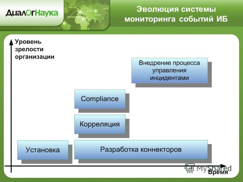 Эволюция системы мониторинга событий ИБ