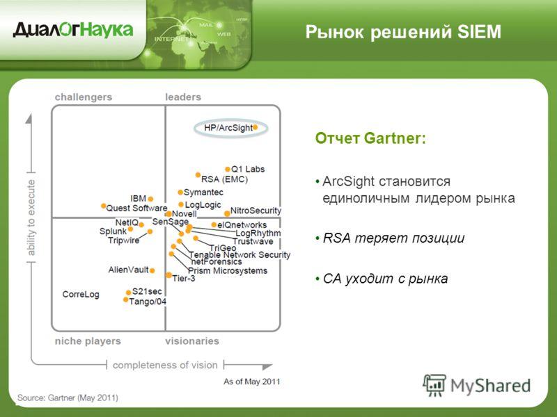 Рынок решений SIEM Отчет Gartner: ArcSight становится единоличным лидером рынка RSA теряет позиции CA уходит с рынка