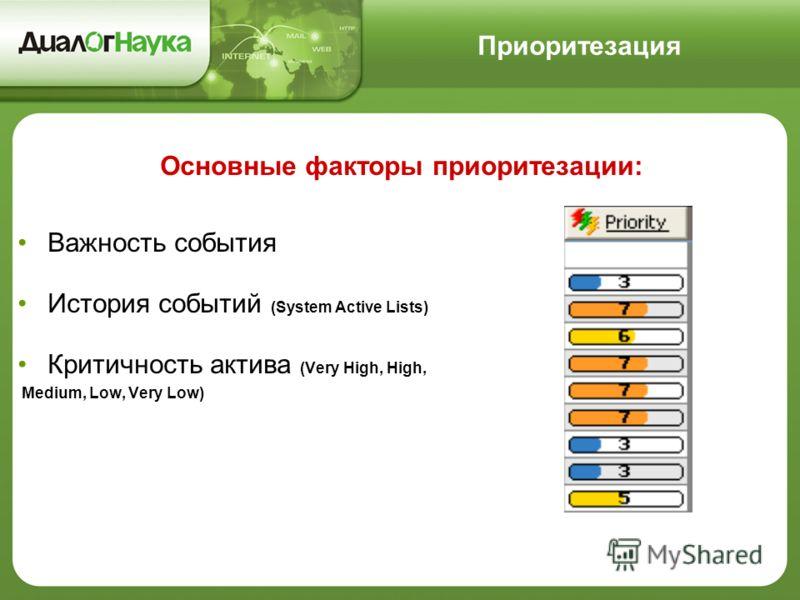 Основные факторы приоритезации: Важность события История событий (System Active Lists) Критичность актива (Very High, High, Medium, Low, Very Low) Приоритезация