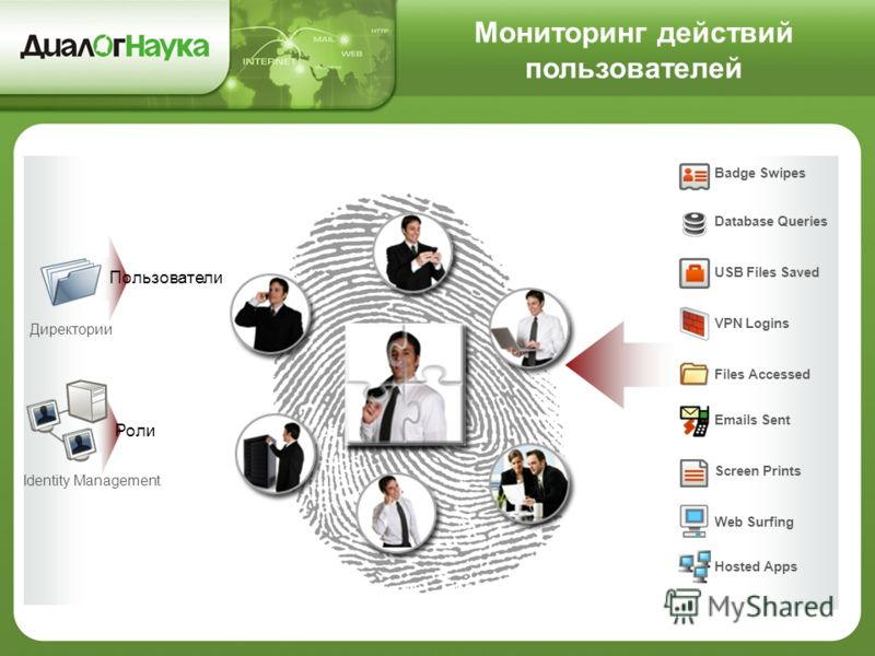 Badge Swipes Database Queries USB Files Saved VPN Logins Files Accessed Emails Sent Screen Prints Web Surfing Hosted Apps Директории Пользователи Identity Management Роли Мониторинг действий пользователей