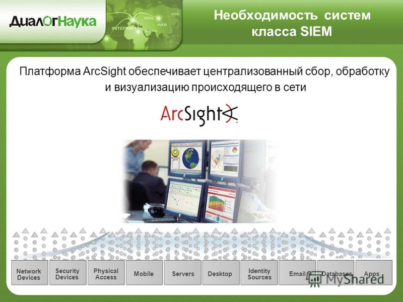 Необходимость систем класса SIEM Платформа ArcSight обеспечивает централизованный сбор, обработку и визуализацию происходящего в сети Network Devices Servers Mobile Desktop Security Devices Physical Access AppsDatabases Identity Sources Email