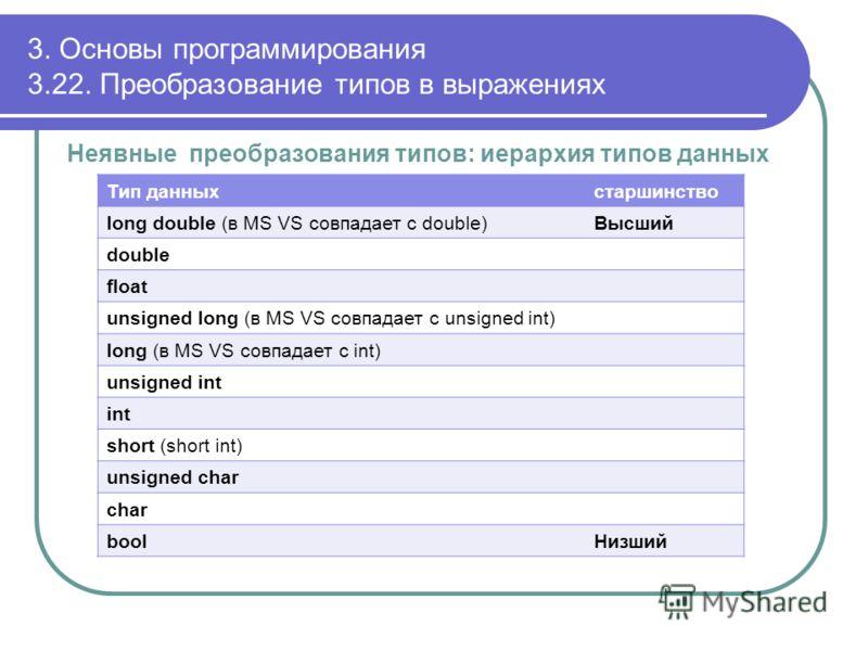 3. Основы программирования 3.22. Преобразование типов в выражениях Неявные преобразования типов: иерархия типов данных Тип данныхстаршинство long double (в MS VS совпадает с double)Высший double float unsigned long (в MS VS совпадает с unsigned int)