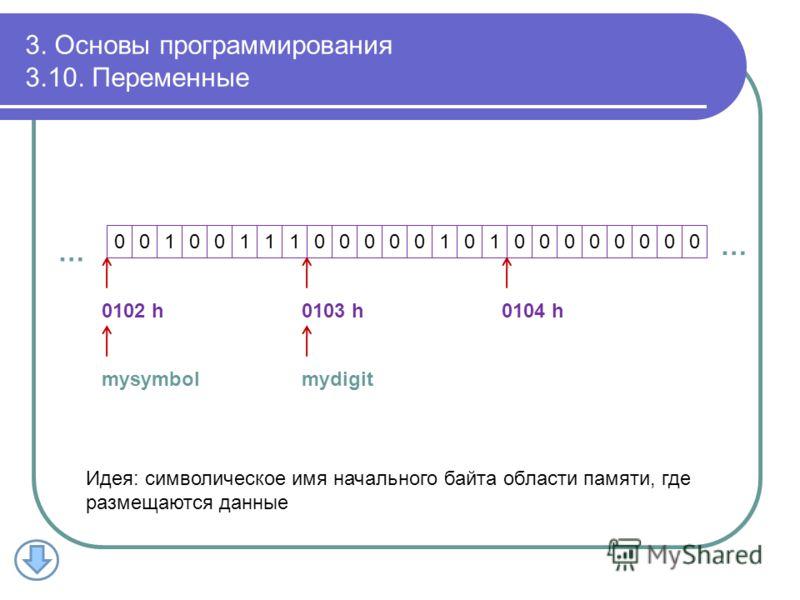 3. Основы программирования 3.10. Переменные 001001110000010100000000 0102 h0103 h0104 h mysymbolmydigit … … Идея: символическое имя начального байта области памяти, где размещаются данные