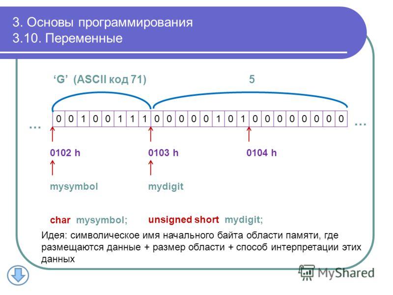 3. Основы программирования 3.10. Переменные 001001110000010100000000 0102 h0103 h0104 h mysymbolmydigit … … char mysymbol; unsigned short mydigit; G (ASCII код 71) 5 Идея: символическое имя начального байта области памяти, где размещаются данные + ра