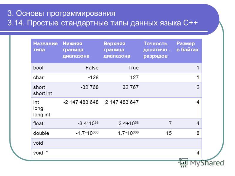 3. Основы программирования 3.14. Простые стандартные типы данных языка С++ Название типа Нижняя граница диапазона Верхняя граница диапазона Точность десятичн. разрядов Размер в байтах boolFalseTrue1 char-1281271 short short int -32 76832 7672 int lon