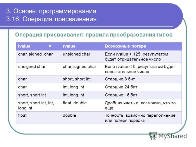 3. Основы программирования 3.16. Операция присваивания Операция присваивания: правила преобразования типов lvalue =rvalueВозможные потери char, signed charunsigned charЕсли rvalue > 125, результатом будет отрицательное число unsigned charchar, signed