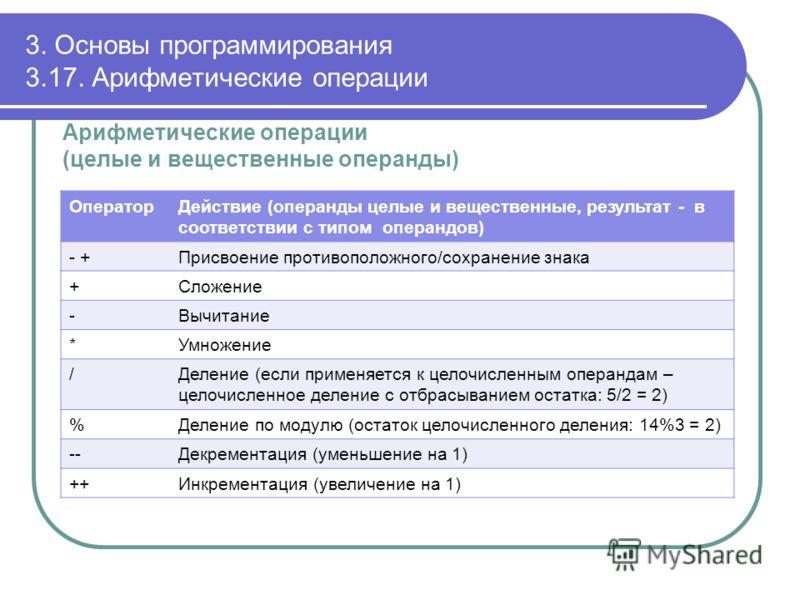 3. Основы программирования 3.17. Арифметические операции Арифметические операции (целые и вещественные операнды) ОператорДействие (операнды целые и вещественные, результат - в соответствии с типом операндов) - +Присвоение противоположного/сохранение