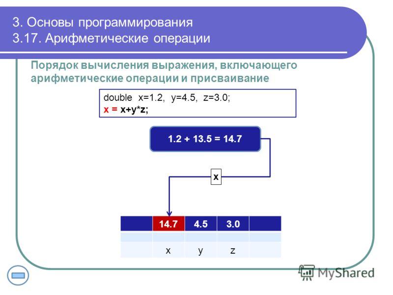 3. Основы программирования 3.17. Арифметические операции Порядок вычисления выражения, включающего арифметические операции и присваивание double x=1.2, y=4.5, z=3.0; x = x+y*z; 14.714.74.53.0 xyz 1.2 + 13.5 = 14.7 x