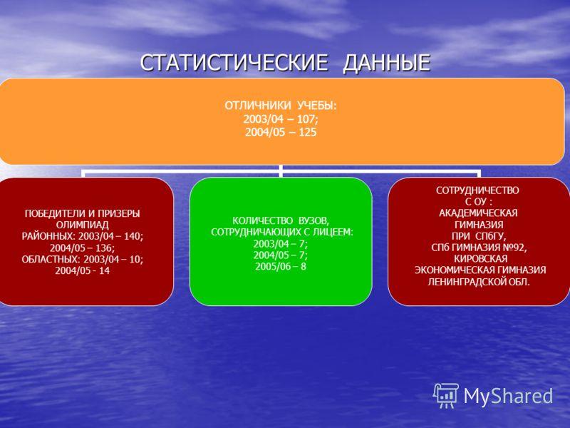 СТАТИСТИЧЕСКИЕ ДАННЫЕ ОТЛИЧНИКИ УЧЕБЫ: 2003/04 – 107; 2004/05 – 125 ПОБЕДИТЕЛИ И ПРИЗЕРЫ ОЛИМПИАД РАЙОННЫХ: 2003/04 – 140; 2004/05 – 136; ОБЛАСТНЫХ: 2003/04 – 10; 2004/05 - 14 КОЛИЧЕСТВО ВУЗОВ, СОТРУДНИЧАЮЩИХ С ЛИЦЕЕМ: 2003/04 – 7; 2004/05 – 7; 2005/
