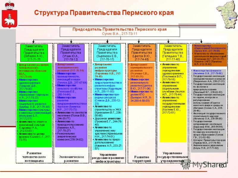 10 Структура Правительства Пермского края