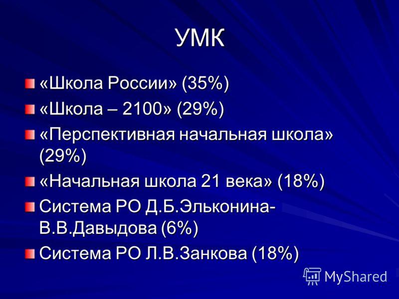 УМК «Школа России» (35%) «Школа – 2100» (29%) «Перспективная начальная школа» (29%) «Начальная школа 21 века» (18%) Система РО Д.Б.Эльконина- В.В.Давыдова (6%) Система РО Л.В.Занкова (18%)