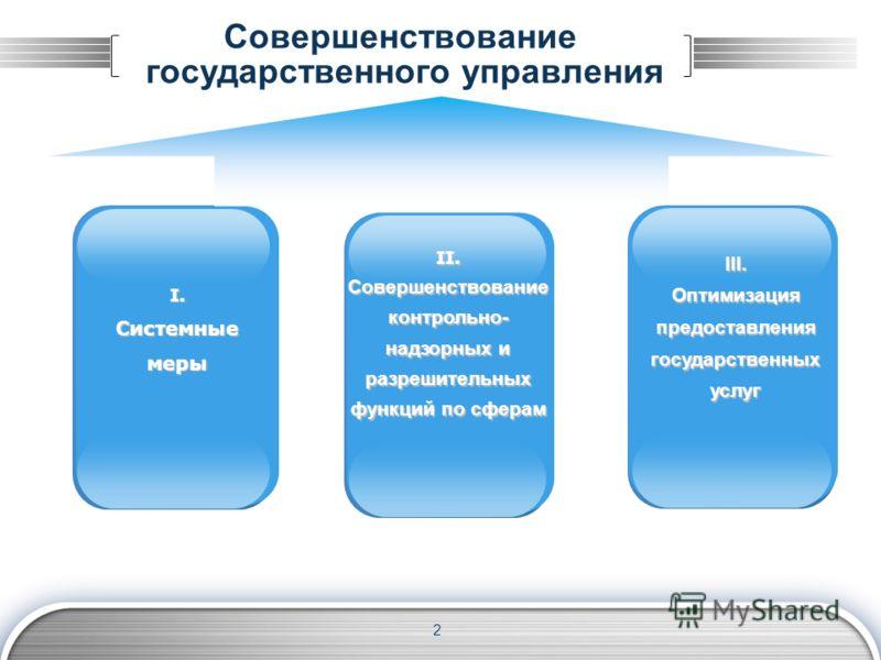 2 Совершенствование государственного управления I. Системные меры II. Совершенствование контрольно- надзорных и разрешительных функций по сферам III. Оптимизация предоставления государственных услуг